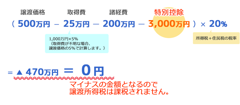 特例の適用あり 計算例